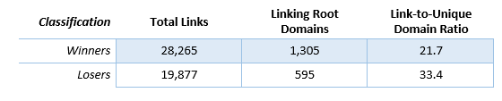 Figure 3.4 - Link-to-unique domain ratio comparison
