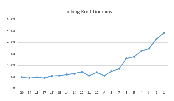 Figure 3.2 - Correlation between rankings and linking root domains