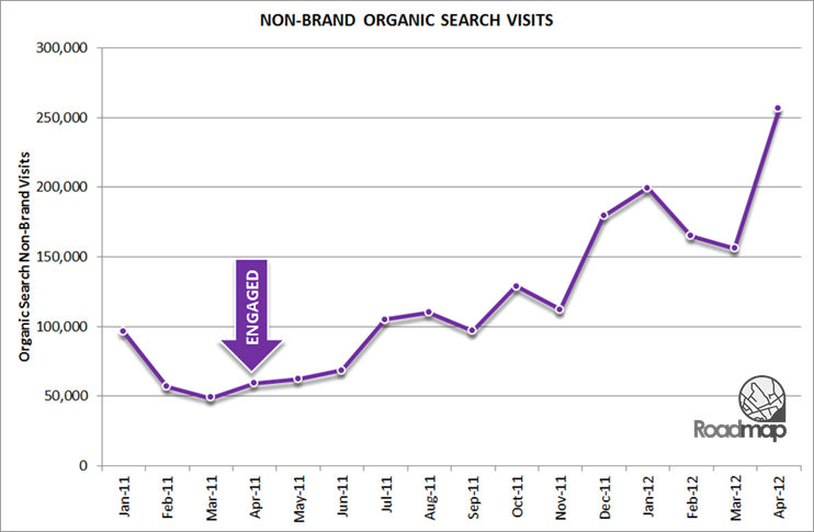 Non-brand Organic Search Visits