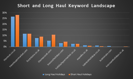 Figure 2. Short and Long Haul Keyword Landscape