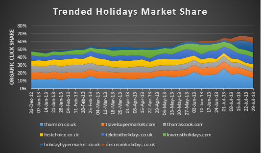 Figure 2. Trended Holidays Market Share