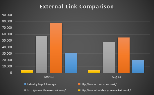 Figure 3. External Link Comparison