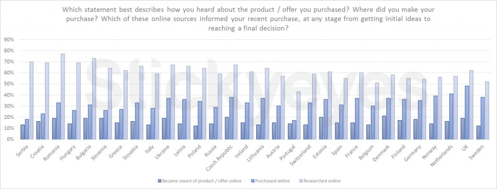graph2 - product research purchase
