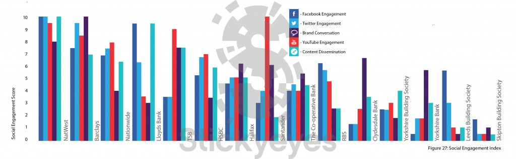 Figure 27 Social Engagement Index