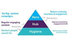 Making sense of the hero, hub and hygiene content marketing model