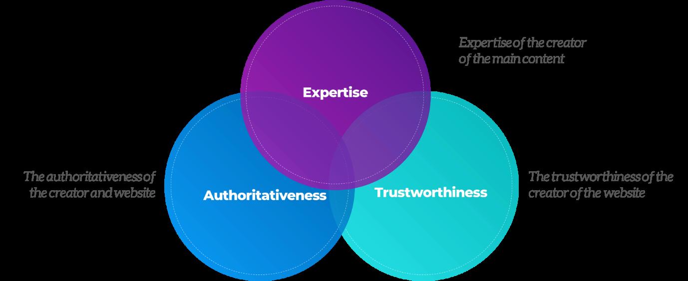 Top-ranking factor - Authoritativeness